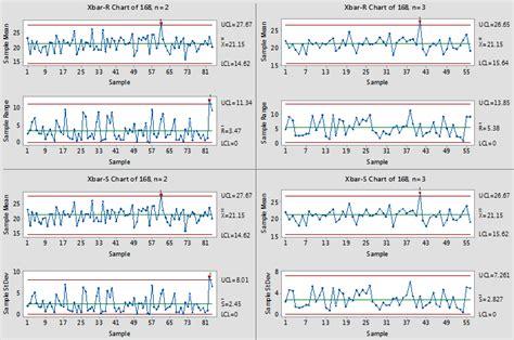 overview for xbar r chart minitab express