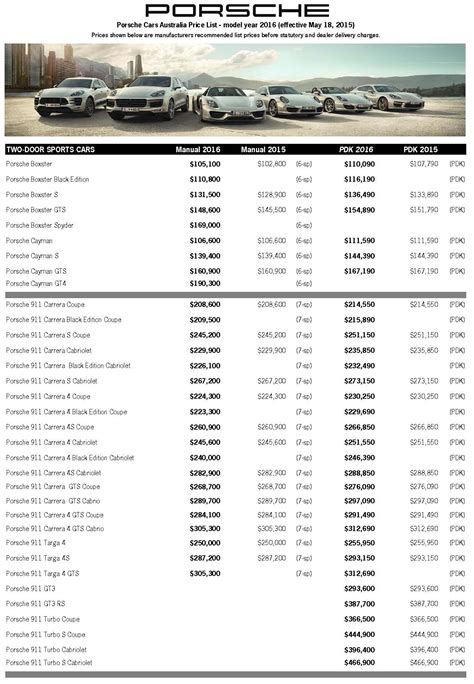 ausmotive 187 porsche australia updates my16 price list