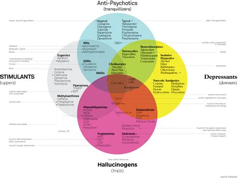 venn diagram information drugs venn diagram venn diagrams random interesting