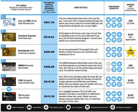 the best travel rewards credit cards of 2015 best travel credit cards of 2015