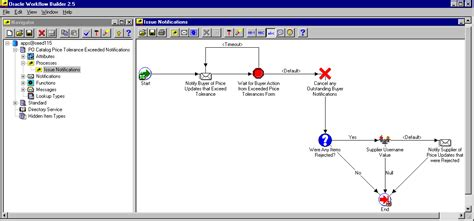 oracle workflow builder oracle purchasing user s guide