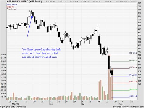candlestick pattern of yes bank reversal candlestick pattern for traders bramesh s