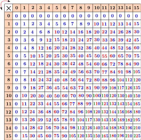 tavola pitagorica tavola pitagorica