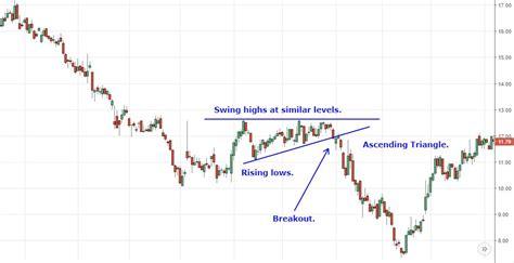 x pattern stock chart chart patterns investopedia edgrafik