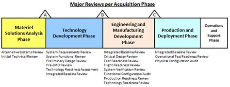 design for manufacturing review critical design review cdr acqnotes