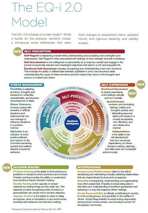 Mba Project Report On Emotional Intelligence by Mhs Eq I 2 0 Assessments Business Anger