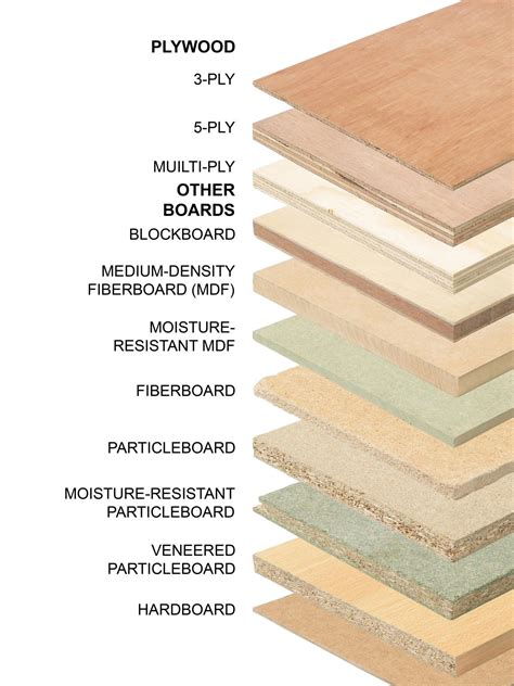 Kitchen Cabinet Wood Types by All About The Different Types Of Plywood Diy