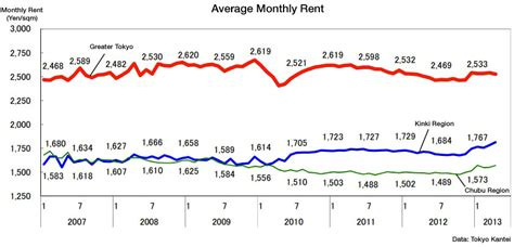 average monthly rent april rental data tokyo kantei japan property central
