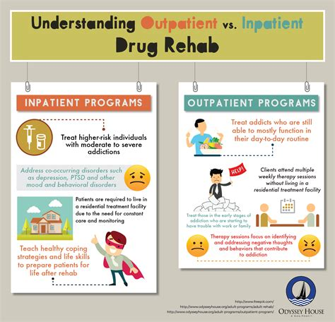 Inpatient Detox by Rehab Treatment Resources Outpatient Addiction