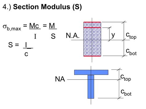 i beam section modulus i beam section modulus bing images