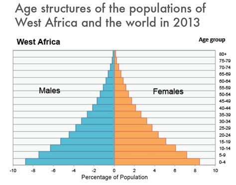 history and pattern of human population growth the history pattern in which population growth is logistic