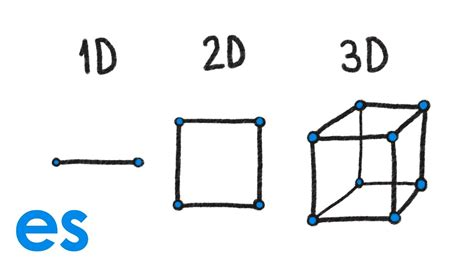 imagenes en 3d y 2d 191 qu 233 es una dimensi 243 n en 3d en 2d y en 1d youtube