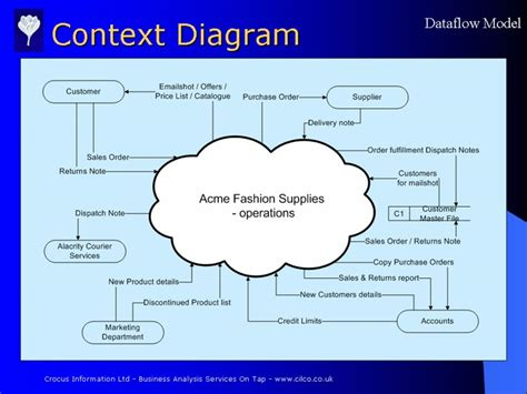 context diagram for the current physical dataflow model