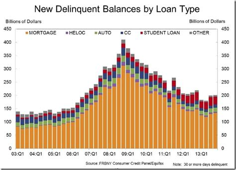 Mba National Delinquency Survey 2014 by January Consumer Prices 4th Quarter Household Debt And