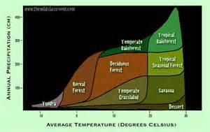 Dominant Plants In Tropical Rainforest - temperature vs precipitation biome graph