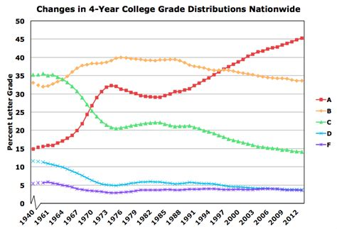 Boston College Letter Grade Scale National Trends In Grade Inflation American Colleges And Universities