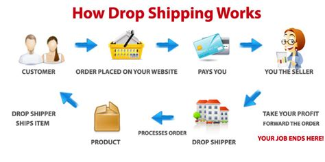 Make Money Online Drop Shipping - start a drop ship business with sellerbot com earn money with marcus