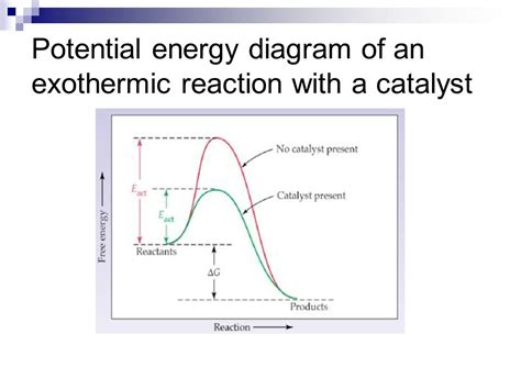 energy diagram for exothermic reaction potential energy diagram exothermic images