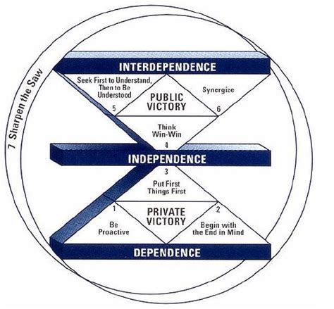 seven habits diagram stephen covey s seven habits of highly effective