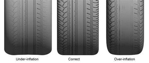 underinflated tires affect  driving safety