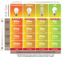 led light bulbs compared to incandescent led savings program anthology lighting
