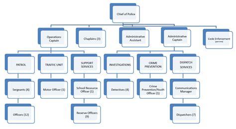 bmw el paso service department department organizational chart car interior design
