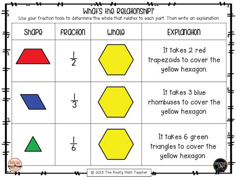pattern block fractions video thursday tool school understanding fractions parts and