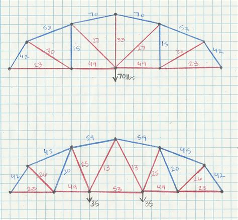 bridge pattern video truss bridge designs avataraera s blog