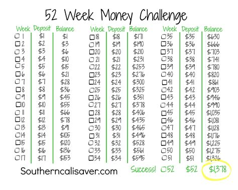 week money challenge 5 different ways to save 1 400 in 2015 doing the 52 week