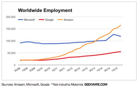 amazon worldwide commentary amazon s unprecedented growth is too risky for