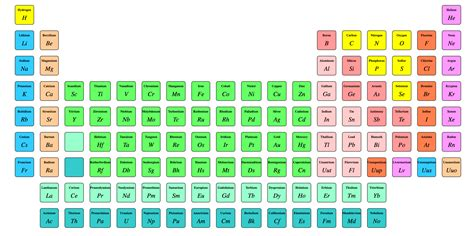 what is the periodic table creating the periodic table with grid css responsive web