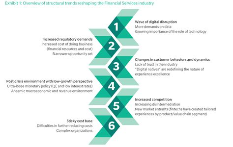 design thinking trends design thinking the new dna of the financial sector