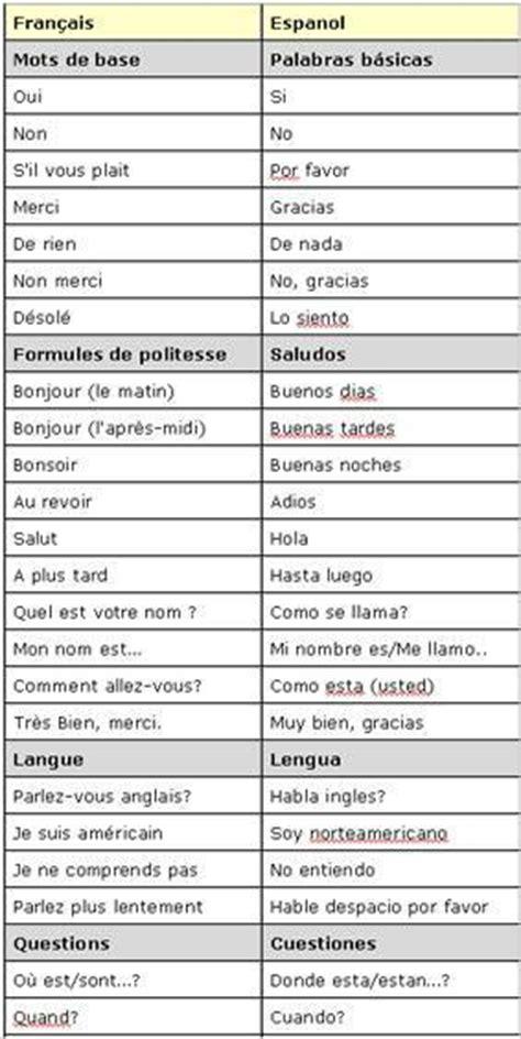 lexique essentiel de lespagnol utile petit lexique de vocabulaire espagnol las terrenas le petit paradis de la republique
