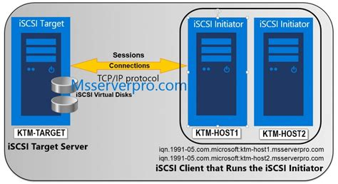 iscsi target configuring iscsi storage and initiator in windows server