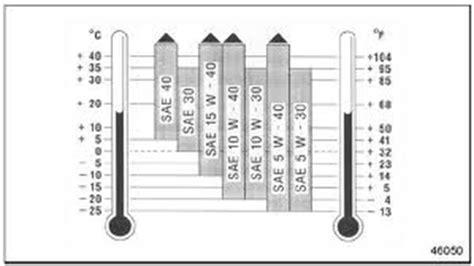 5w30 vs 10w30 5w30 vs 10w30 temperature uses html autos post