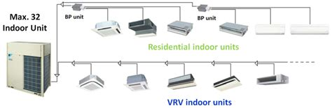 Ac Central Daikin Vrv Iv vrv iv vrv commercial products indonesia company