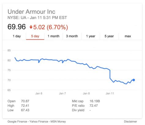 why under armour inc stock dropped today weartesters