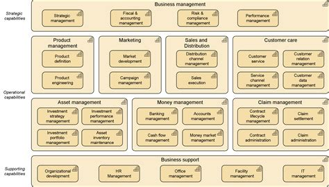 business capability map template archimate 174 3 0 capability mapping