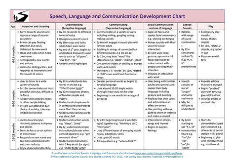 Milestones Of Early Communication Development Chart Developmental Milestones Table