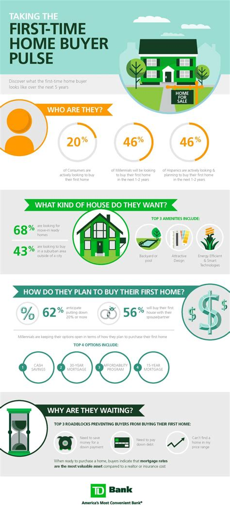infographic 46 percent of millennials plan to buy a home