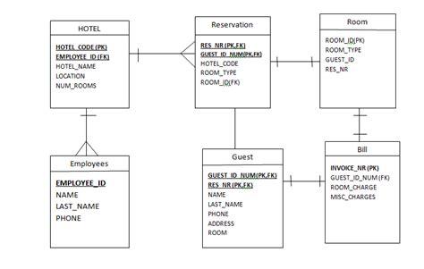 Er Diagram For Travel And Tourism Management System