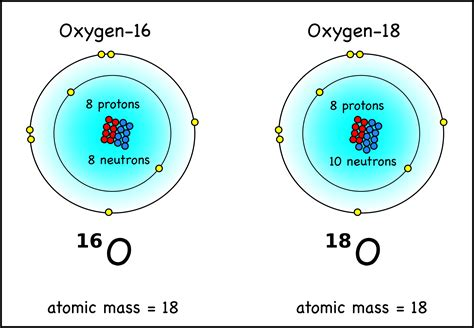 Of Protons In Oxygen by Oxygen Isotopes
