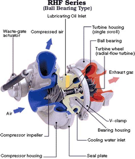 Engine Power Meningkatkan Performa Mesin Diesel Panther iwan e sudjatmiko personal menaikkan performa