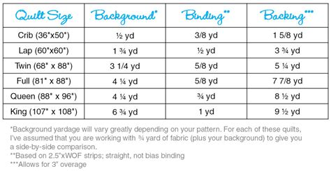 Quilt Sizes Measurements by Size Quilt Dimensions Related Keywords Size