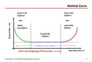 Bathtub Distribution by Reliability Math And The Exponential Distribution