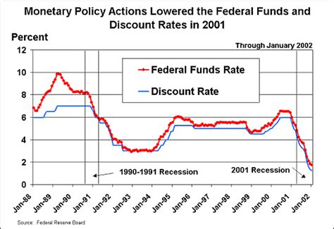 discount rates on a typical day 100 billion in federal funds loans