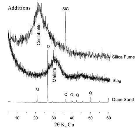 xrd pattern amorphous silica reactivity of fine quartz in presence of silica fume and slag