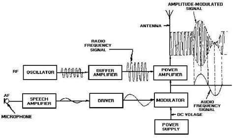 block diagram of modulation frequency modulated transmitter