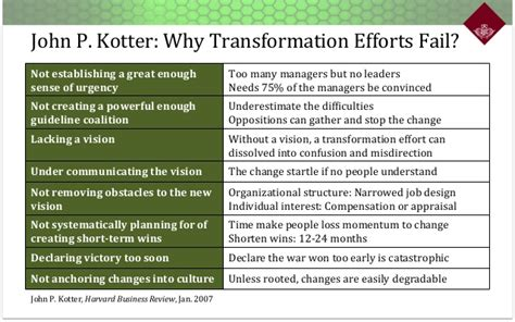 kotter leading change why transformation efforts fail organizational change