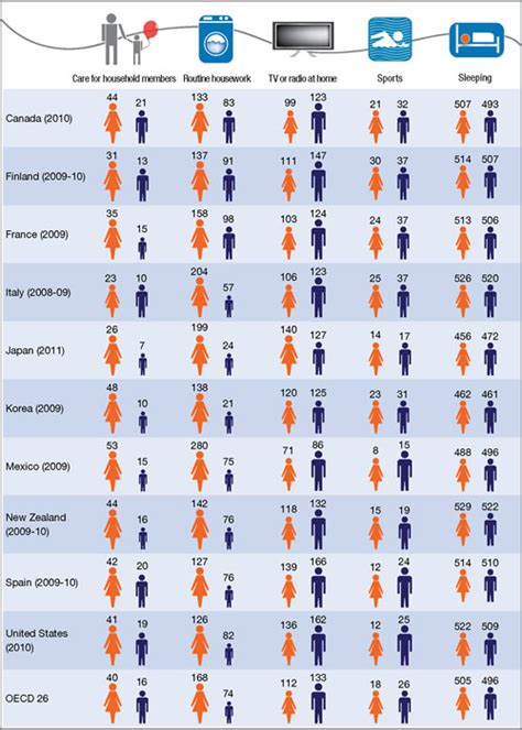 what is the average time a man last in bed data oecd
